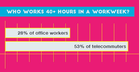 [INFOGRAPHIC] The Remote Worker Revolution is Upon Us