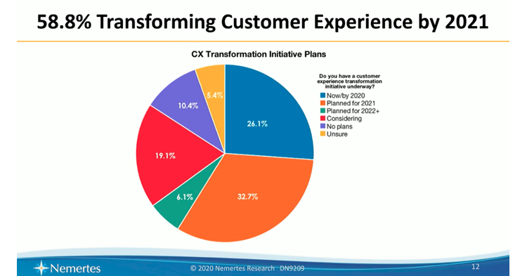 Chart showing plans for customer experience transformation in 2021