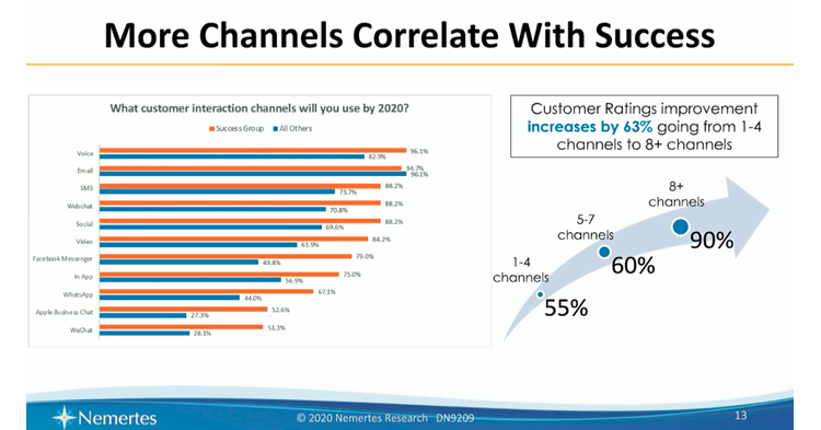 Chart showing how more contact center channels correlate with customer success