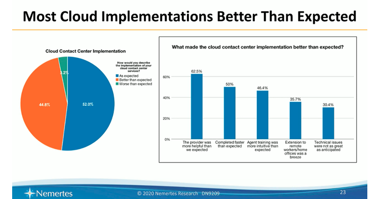 Chart showing opinions about cloud contact center implementation success