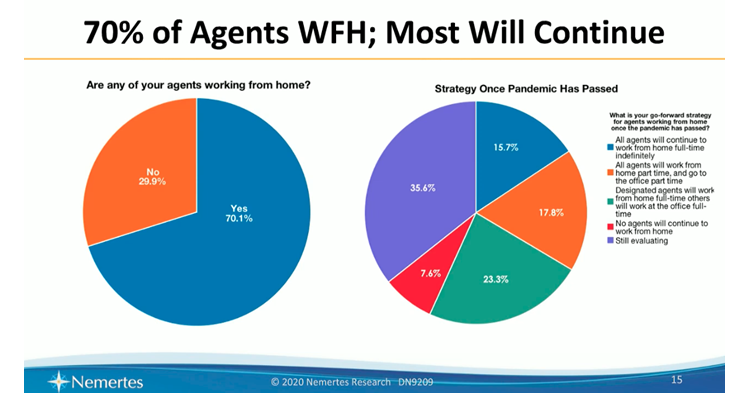 Chart showing plans to have contact center agents working from home