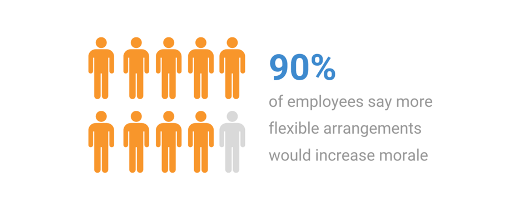 90% of employees say more flexible arrangements would increase morale